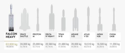 Así vivió Elon Musk el histórico lanzamiento del Falcon Heavy