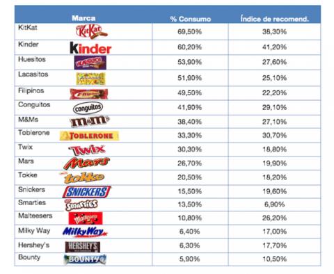 Gráfico chocolatinas