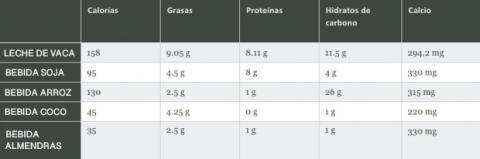 Bebidas vegetales vs. leche de vaca