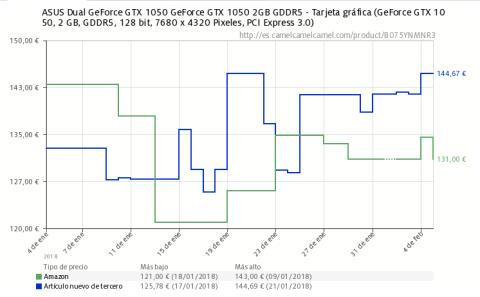 Evolución del precio de las tarjetas gráficas