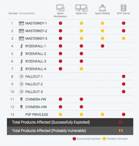 Mapa vulnerabilidades AMD