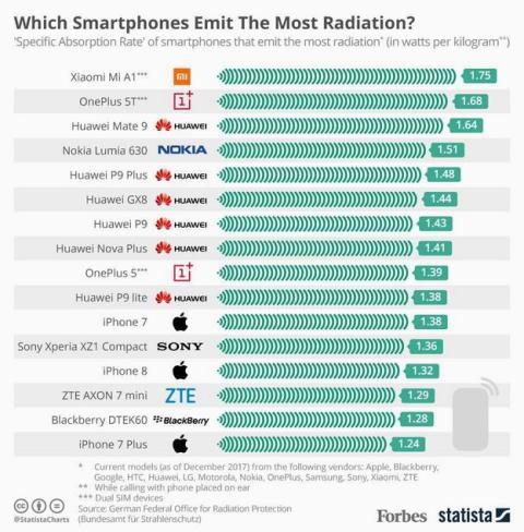Estos son los smartphones que más y menos radiación emiten