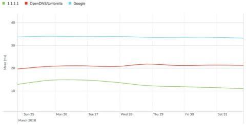 Olvídate de las DNS de Google, DNS 1.1.1.1 es más rápida y privada