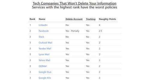 Estas 200 compañías no borran tus datos aunque borres la cuenta