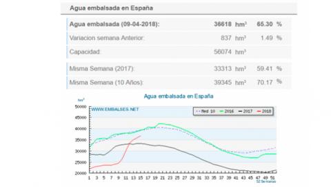 Gráfico agua embalsada España abril 2018