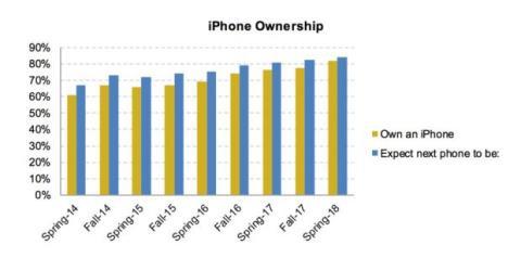 adolescentes iphone