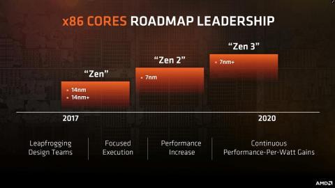 AMD Ryzen ZEN
