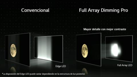 Full Array Local Dimming de LG