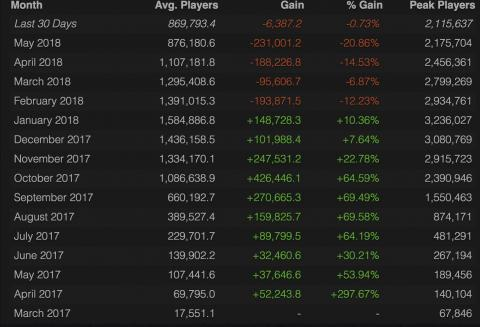 Statistics of PUBG players