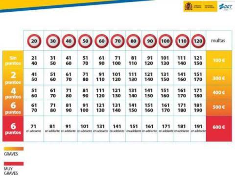 multas exceso velocidad