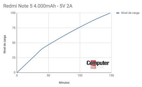 Velocidad de carga Redmi Note 5