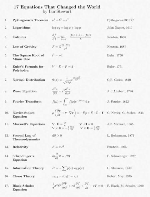 Ecuaciones matemáticas que cambiaron el mundo