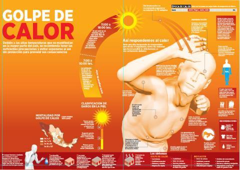 Efectos de un golpe de calor