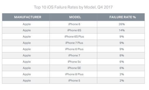 Smartphones que más fallan