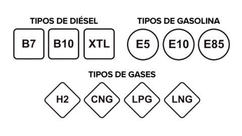Los Nuevos Tipos De Gasolina Y Diesel A Que Combustible Actual