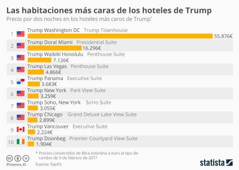 Precio de una noche en los hoteles de Trump