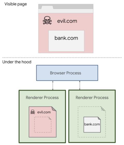 Web Isolate Google