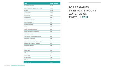 Datos de audiencia esports