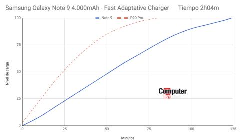 Galaxy Note 9 - carga rápida
