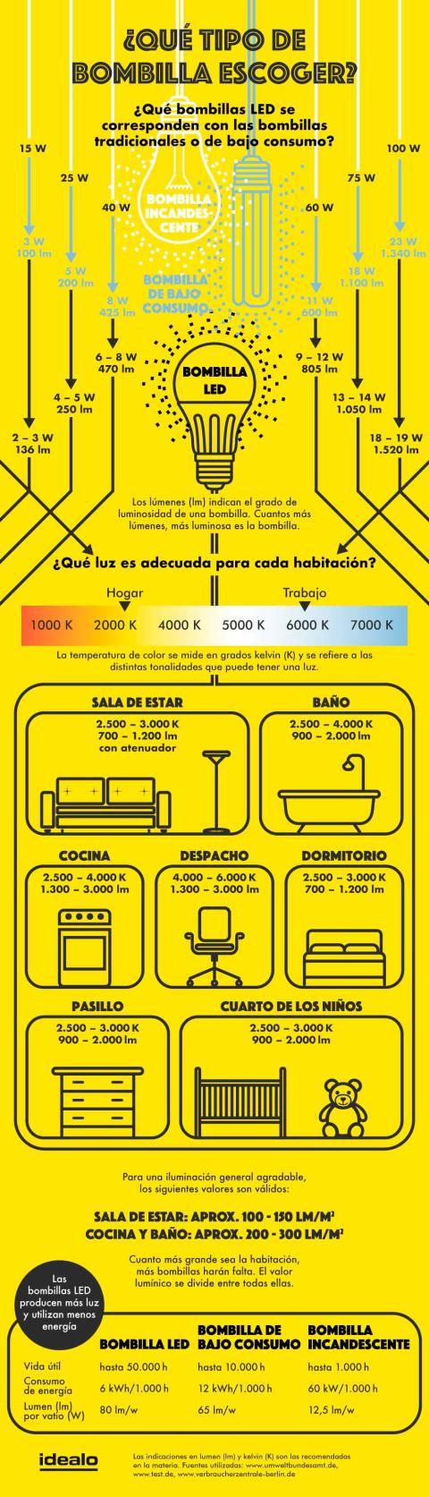 Infografía del ahorro de una bombilla LED