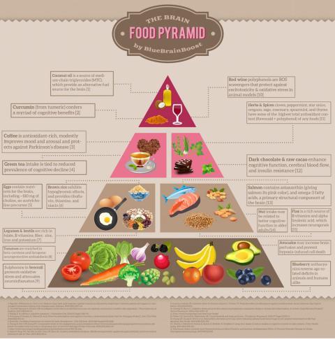Infografía de alimentos buenos para el cerebro