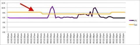 Uber vs Cabify vs taxi precios