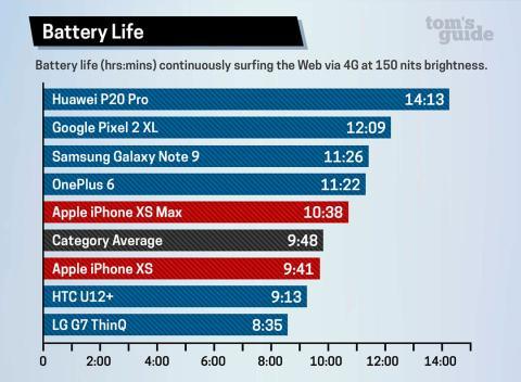 comparativa batería iphone xs