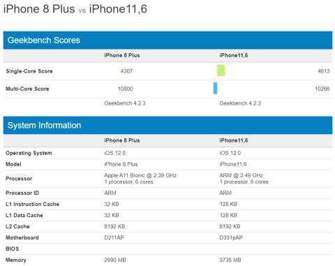 Comparativa iPhone 8 Plus vs iPhone Xs