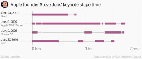Keynote de Apple