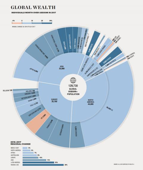 Infografía con la gente más rica del mundo