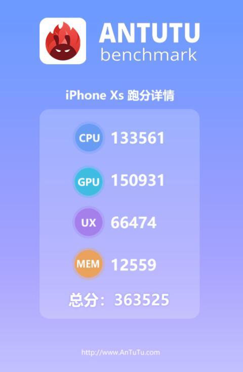 iPhone Xs Antutu