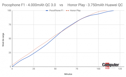 Pocophone F1 vs Honor Play