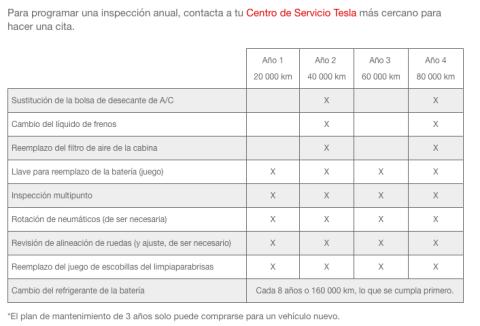 Servicio garantía Tesla