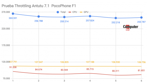 Thermal Throttling PocoPhone F1
