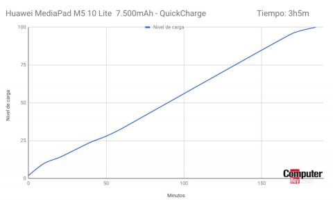 Tiempo de carga de la MediaPad M5 10 Lite