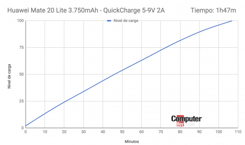Batería Huawei Mate 20 Lite.