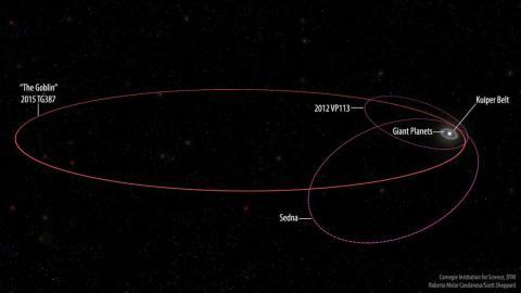 órbita planeta goblin