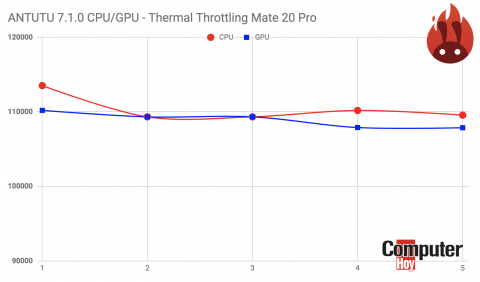 Comparativa Mate 20 Pro Thermal Throttling