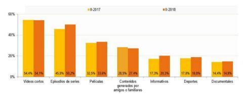 La televisión online en España