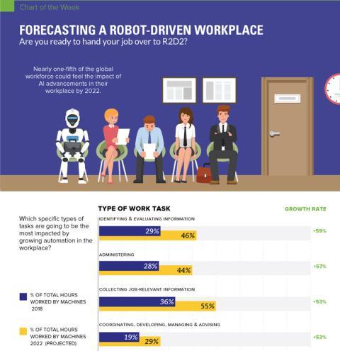 Infografía sobre el papel de los robots en los trabajos del futuro