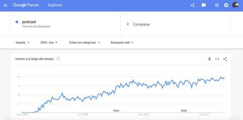 Búsquedas de podcast en Google Trends