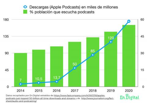 Gráfico Podcasts Apple