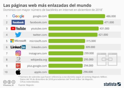 Webs con más backlinks