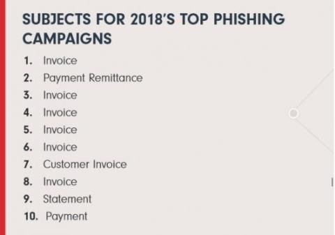 Phishing asuntos