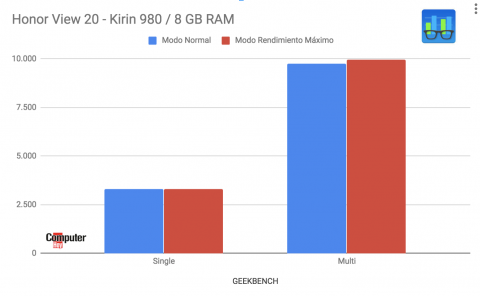 Benchmarks rendimiento View20