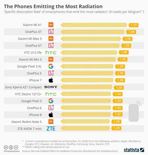 moviles que mas radiacion emiten