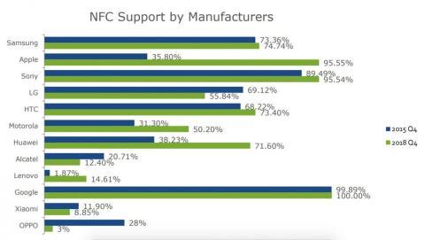 Adopción del NFC en móviles