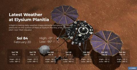 Insight en Marte