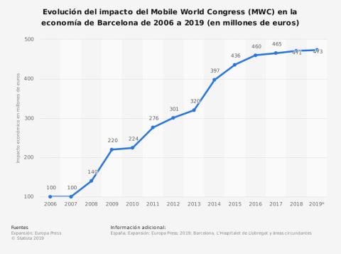 Impacto económico del Mobile World Congress.