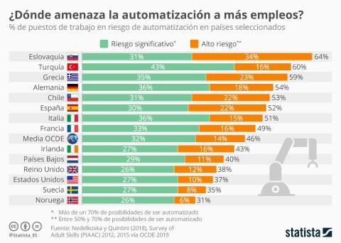 Empleos Robots